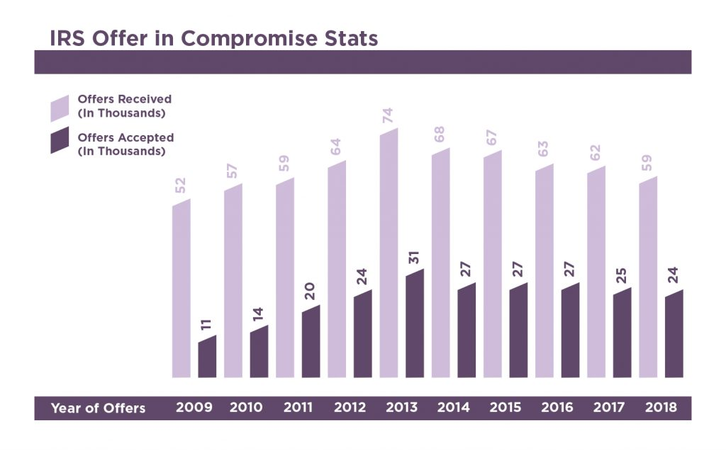 IRS Offer In Compromise Stats